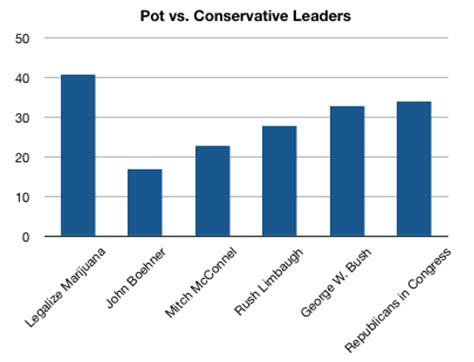 Persuasive Essay-Should Marijuana Be Legalized? What are